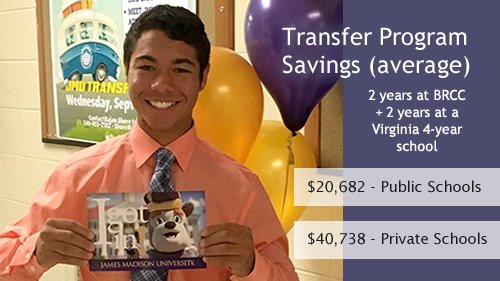 Transfer Program Savings (average) 2 years at BRCC + 2 years at a Virginia 4-year school: $20,682 at Public Schools, $40,738 at Private Schools