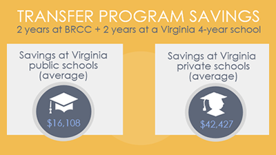 Transfer program savings