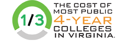 1/3 the cost of most public 4-year colleges in Virginia.