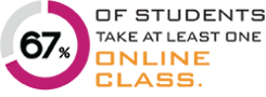 67% of students take at least one online class.
